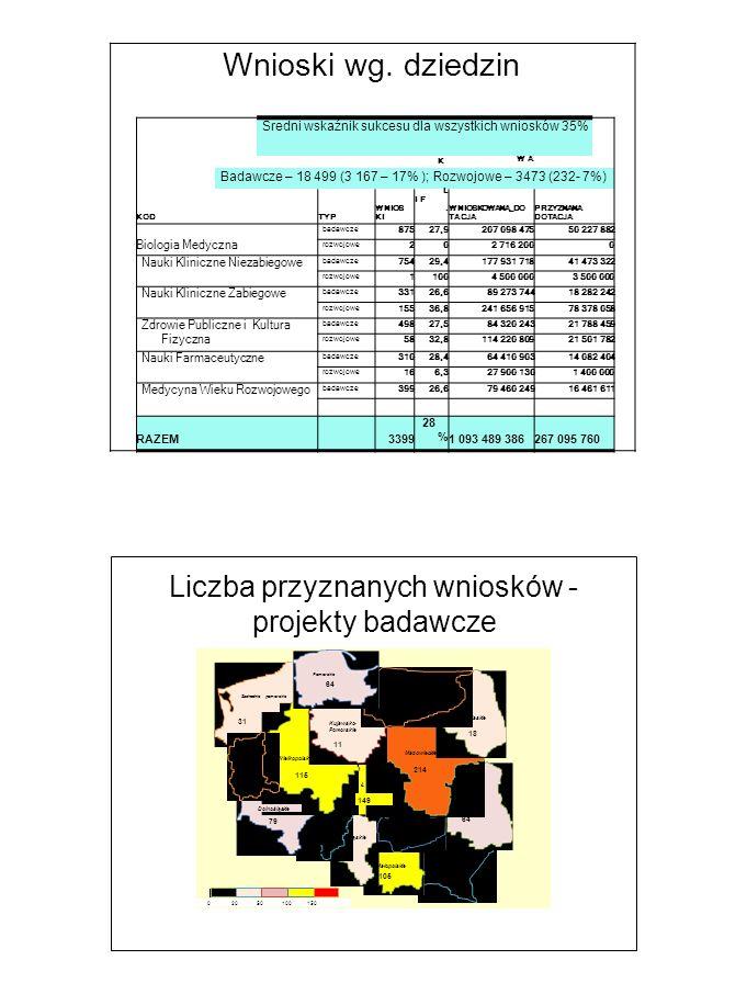 % Z A W A Liczba przyznanych wniosków - projekty badawcze 20 50 1001500 odlaskie ląskie Mazowieckie Wielkopolski Kujawsko- Pomorskie Dolnośląskie 79 11 64 1 Ł 149 Małopolskie 105 214214 18 Pomorskie 64 Zachodnio pomorskie 115 31 Wnioski wg.