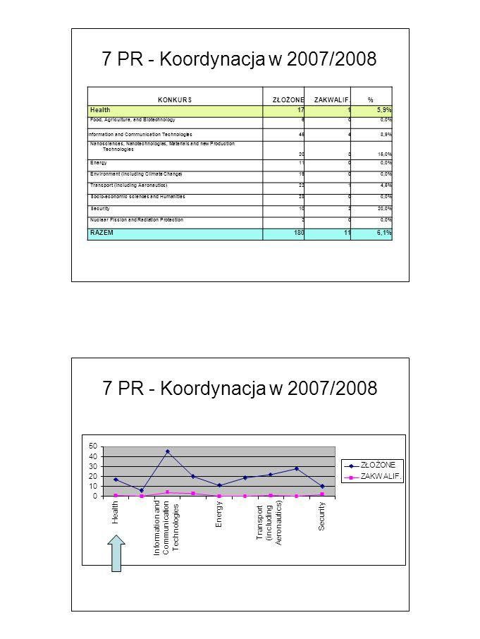 7 PR - Koordynacja w 2007/2008 50 40 30 20 10 0 HealthHealth I n f o r m a t i o n a n d Co mm u n i c a t i on T e c h no l o g i e s E ne r g y T r a n s p o r t ( i n c l u d i ng Ae r on a u t i cs ) Se c u ri t y ZŁOŻONE ZAKW ALIF.