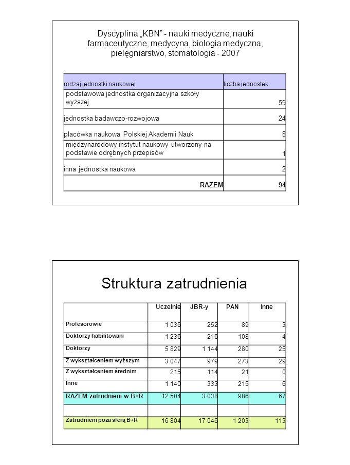 Struktura zatrudnienia – B+R 01 0002 0003 0004 0005 0005 0006 0006 0007 000 Wyższe Dr Dr Hab..