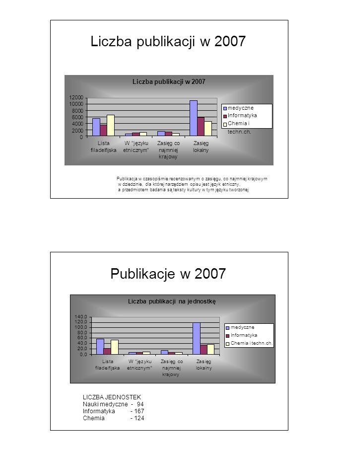 Liczba publikacji w 2007 Publikacja w czasopiśmie recenzowanym o zasięgu, co najmniej krajowym w dziedzinie, dla której narzędziem opisu jest język etniczny, a przedmiotem badania są teksty kultury w tym języku tworzonej Liczba publikacji w 2007 12000 10000 8000 6000 4000 2000 0 ListaW języku filadelfijskaetnicznym Zasięg co najmniej krajowy Zasięg lokalny medyczne Informatyka Chemia i techn.ch.