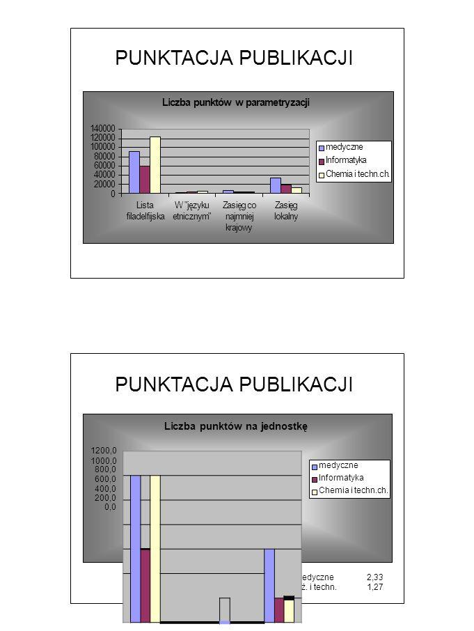PUNKTACJA PUBLIKACJI Liczba punktów w parametryzacji 140000 120000 100000 80000 60000 40000 20000 0 Lista W języku filadelfijskaetnicznym Zasięg co najmniej krajowy ZasięglokalnyZasięglokalny medyczne Informatyka Chemia i techn.ch.
