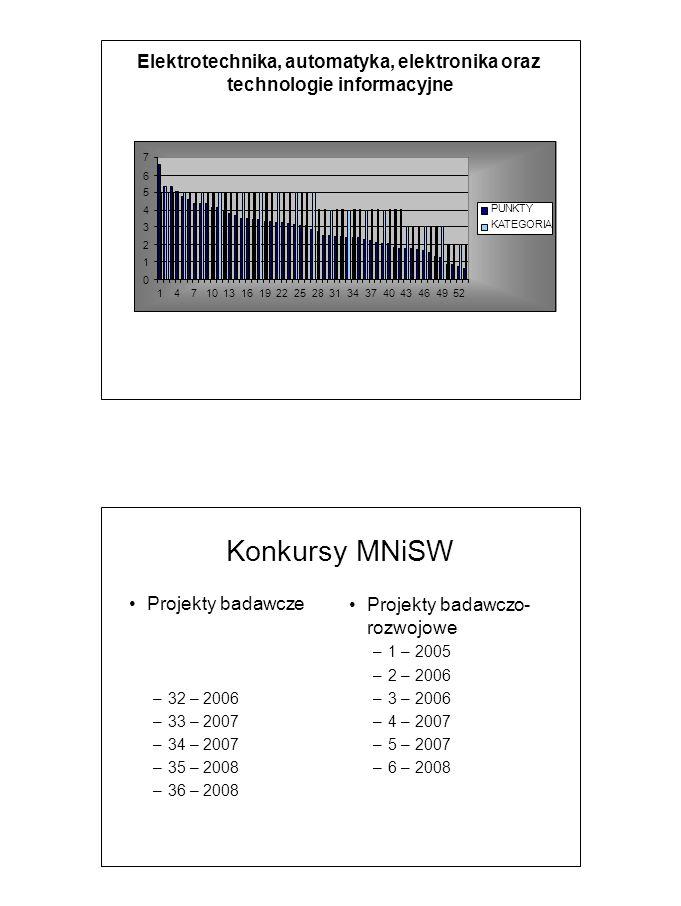 Elektrotechnika, automatyka, elektronika oraz technologie informacyjne 7654321076543210 1 4 7 10 13 16 19 22 25 28 31 34 37 40 43 46 49 52 PUNKTY KATEGORIA Konkursy MNiSW Projekty badawcze – 32 – 2006 – 33 – 2007 – 34 – 2007 – 35 – 2008 – 36 – 2008 Projekty badawczo- rozwojowe – 1 – 2005 – 2 – 2006 – 3 – 2006 – 4 – 2007 – 5 – 2007 – 6 – 2008