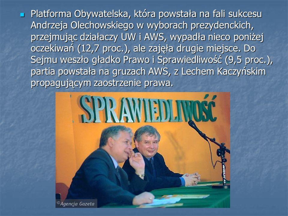 Platforma Obywatelska, która powstała na fali sukcesu Andrzeja Olechowskiego w wyborach prezydenckich, przejmując działaczy UW i AWS, wypadła nieco poniżej oczekiwań (12,7 proc.), ale zajęła drugie miejsce.