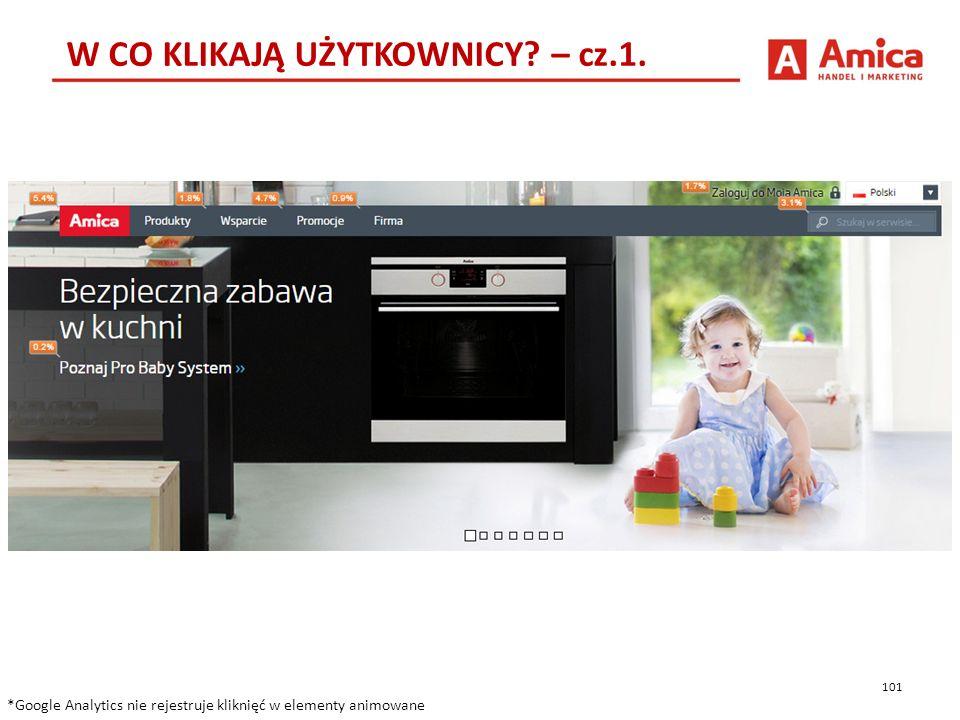 101 W CO KLIKAJĄ UŻYTKOWNICY. – cz.1.