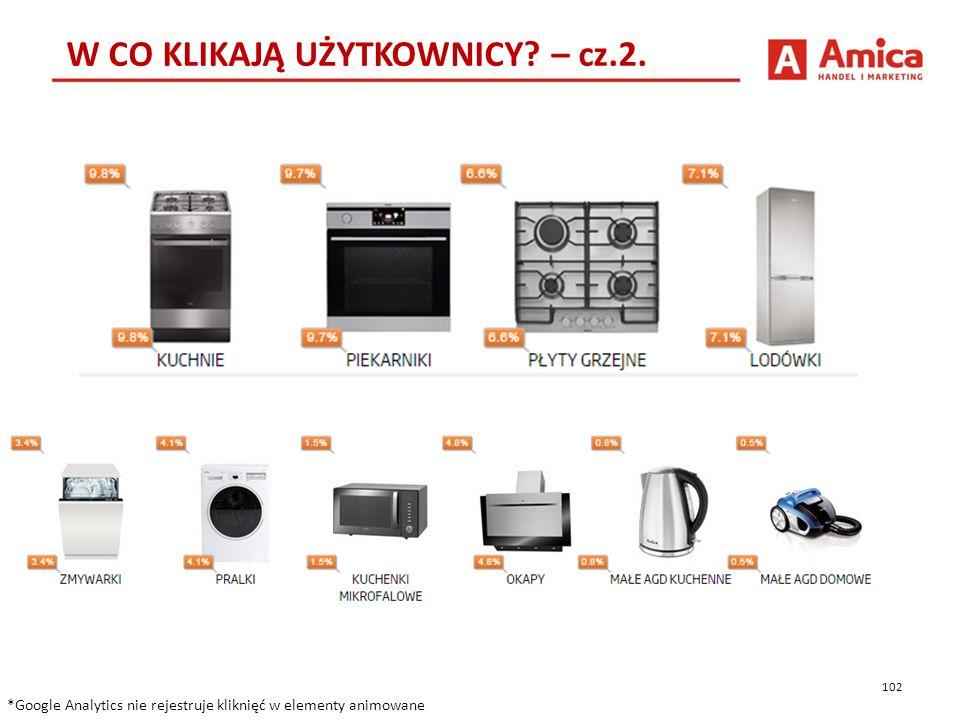 102 W CO KLIKAJĄ UŻYTKOWNICY. – cz.2.