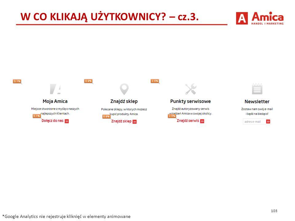 103 W CO KLIKAJĄ UŻYTKOWNICY. – cz.3.