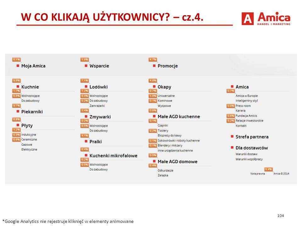 104 W CO KLIKAJĄ UŻYTKOWNICY. – cz.4.