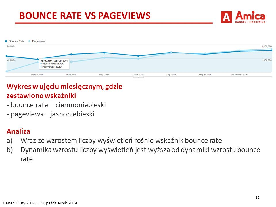 12 BOUNCE RATE VS PAGEVIEWS Dane: 1 luty 2014 – 31 październik 2014 Wykres w ujęciu miesięcznym, gdzie zestawiono wskaźniki - bounce rate – ciemnoniebieski - pageviews – jasnoniebieski Analiza a)Wraz ze wzrostem liczby wyświetleń rośnie wskaźnik bounce rate b)Dynamika wzrostu liczby wyświetleń jest wyższa od dynamiki wzrostu bounce rate