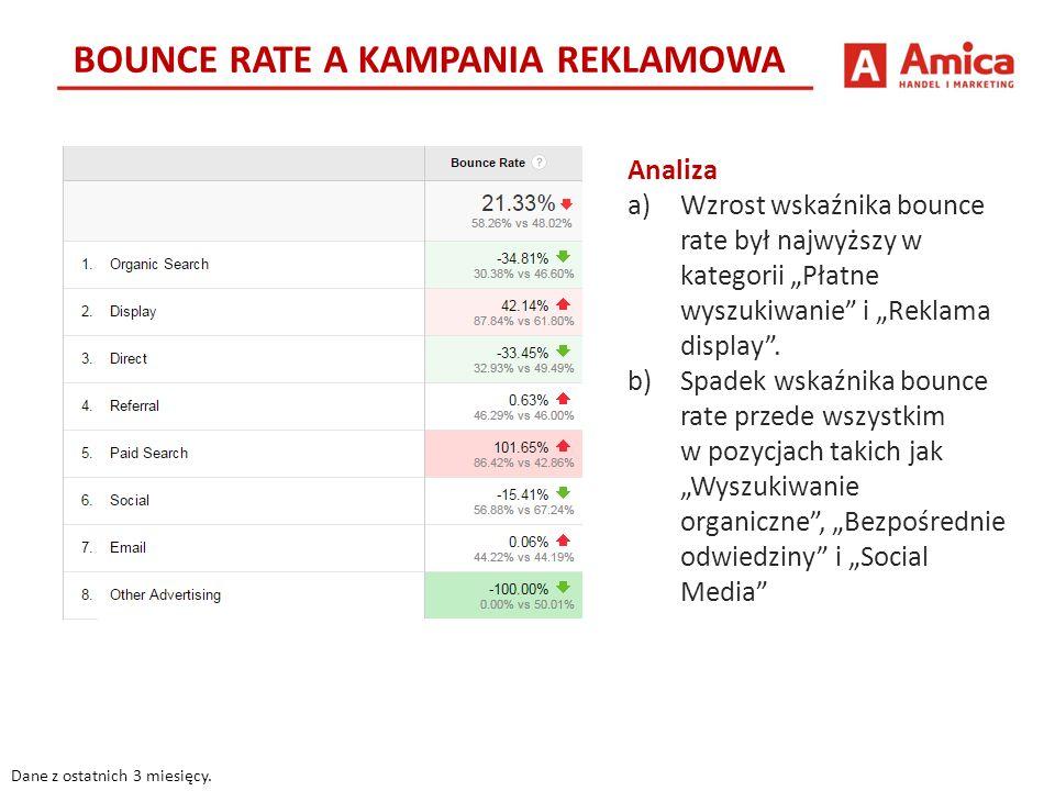 BOUNCE RATE A KAMPANIA REKLAMOWA Dane z ostatnich 3 miesięcy.
