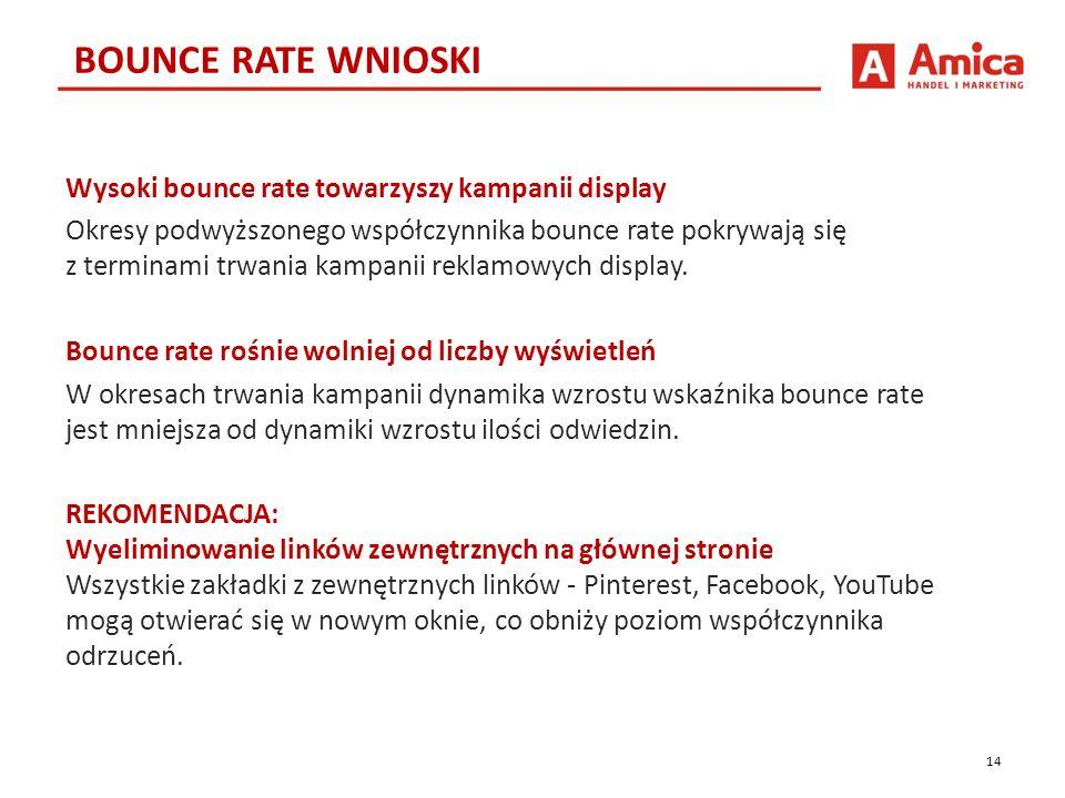 14 BOUNCE RATE WNIOSKI Wysoki bounce rate towarzyszy kampanii display Okresy podwyższonego współczynnika bounce rate pokrywają się z terminami trwania kampanii reklamowych display.