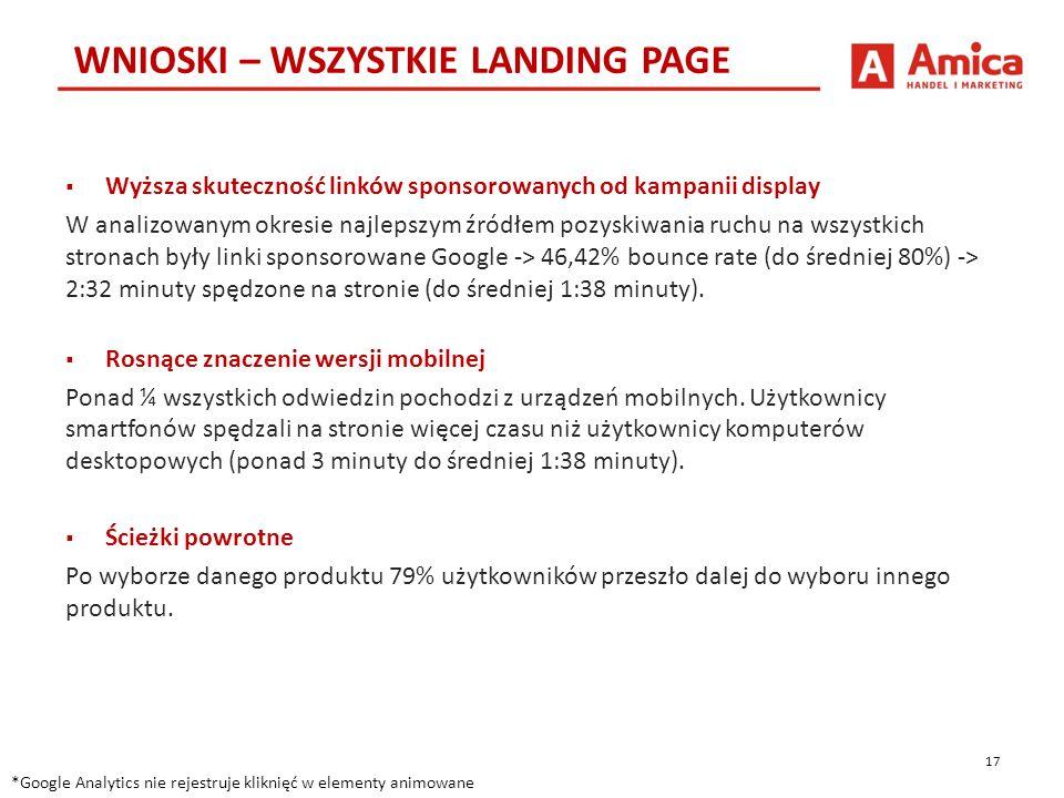 17 WNIOSKI – WSZYSTKIE LANDING PAGE *Google Analytics nie rejestruje kliknięć w elementy animowane  Wyższa skuteczność linków sponsorowanych od kampanii display W analizowanym okresie najlepszym źródłem pozyskiwania ruchu na wszystkich stronach były linki sponsorowane Google -> 46,42% bounce rate (do średniej 80%) -> 2:32 minuty spędzone na stronie (do średniej 1:38 minuty).