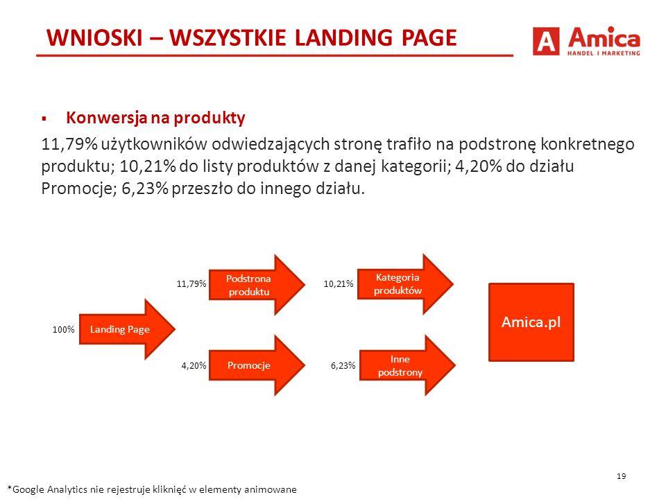19 WNIOSKI – WSZYSTKIE LANDING PAGE *Google Analytics nie rejestruje kliknięć w elementy animowane  Konwersja na produkty 11,79% użytkowników odwiedzających stronę trafiło na podstronę konkretnego produktu; 10,21% do listy produktów z danej kategorii; 4,20% do działu Promocje; 6,23% przeszło do innego działu.