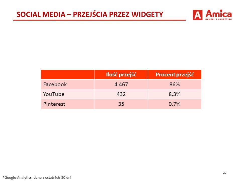 27 SOCIAL MEDIA – PRZEJŚCIA PRZEZ WIDGETY *Google Analytics, dane z ostatnich 30 dni Ilość przejśćProcent przejść Facebook4 46786% YouTube4328,3% Pinterest350,7%