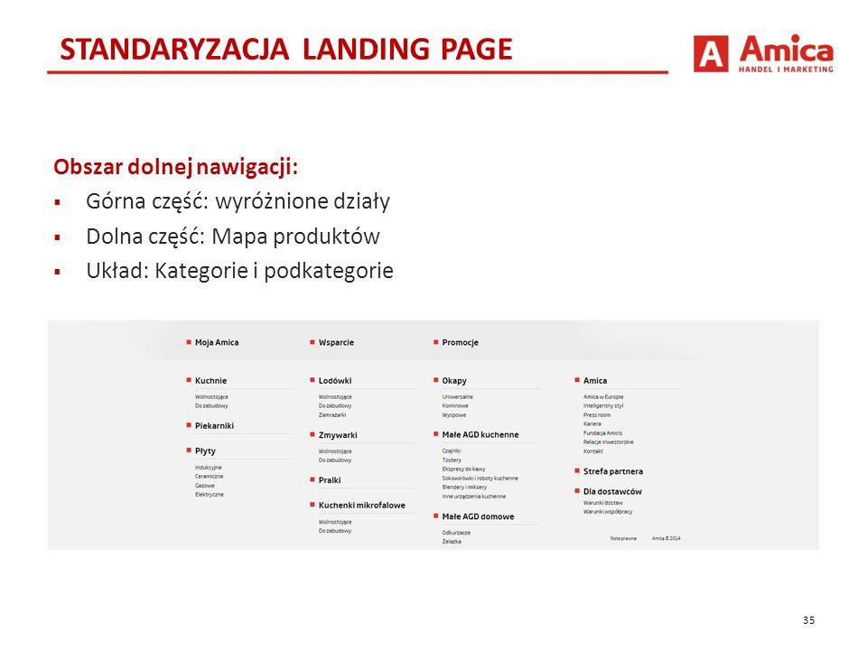 Obszar dolnej nawigacji:  Górna część: wyróżnione działy  Dolna część: Mapa produktów  Układ: Kategorie i podkategorie STANDARYZACJA LANDING PAGE 35