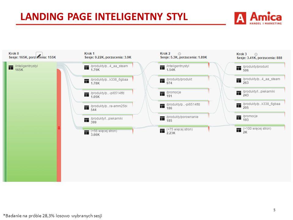 6 WNIOSKI *Dane z ostatnich 3 miesięcy Konwersja na produkt w pierwszym kroku Na LP Inteligentny Styl produkt eksponowany był na a) banerze głównym (po kliknięciu we fragment zabudowy kuchennej) b) w slideshow produktowym Użytkownicy pozbawieni innych opcji (np.