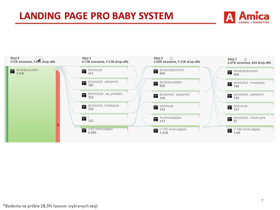 """8 WNIOSKI *Google Analytics nie rejestruje kliknięć w elementy animowane Wysoka konwersja na promocje w pierwszym kroku Użytkownicy LP Pro Baby System częściej niż na innych stronach przechodzą na zakładkę """"Promocje – poprzez przycisk w menu górnym."""