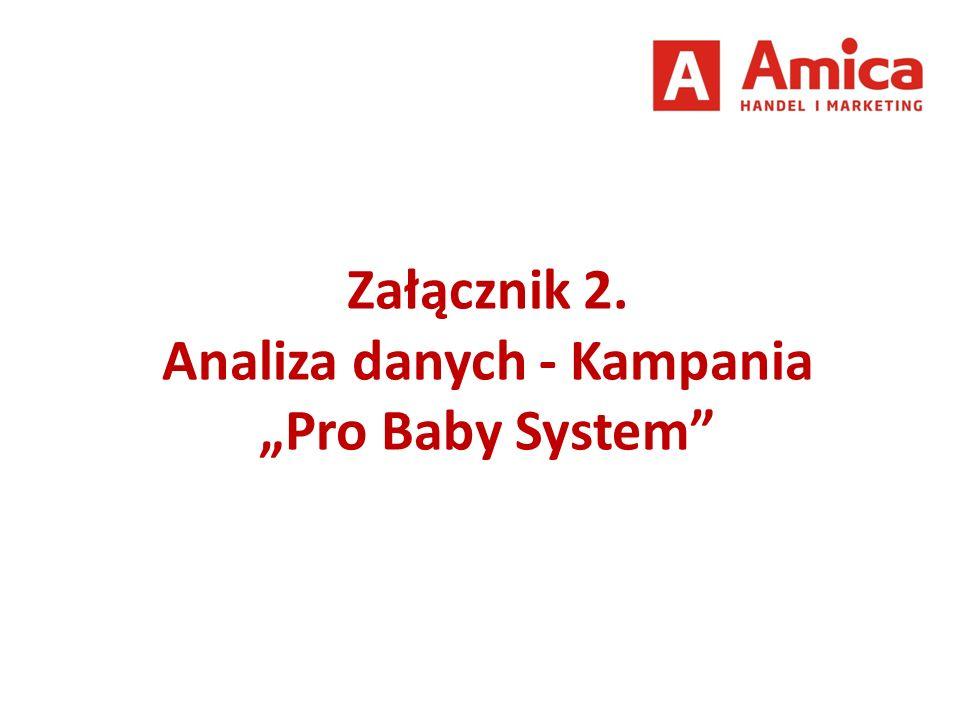 """Załącznik 2. Analiza danych - Kampania """"Pro Baby System"""