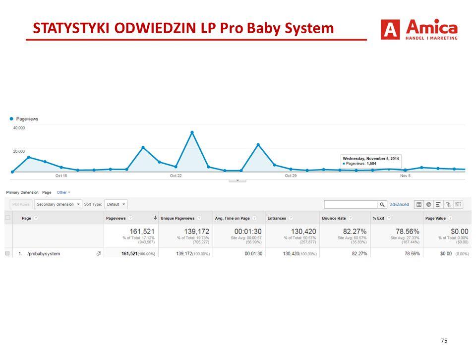 75 STATYSTYKI ODWIEDZIN LP Pro Baby System