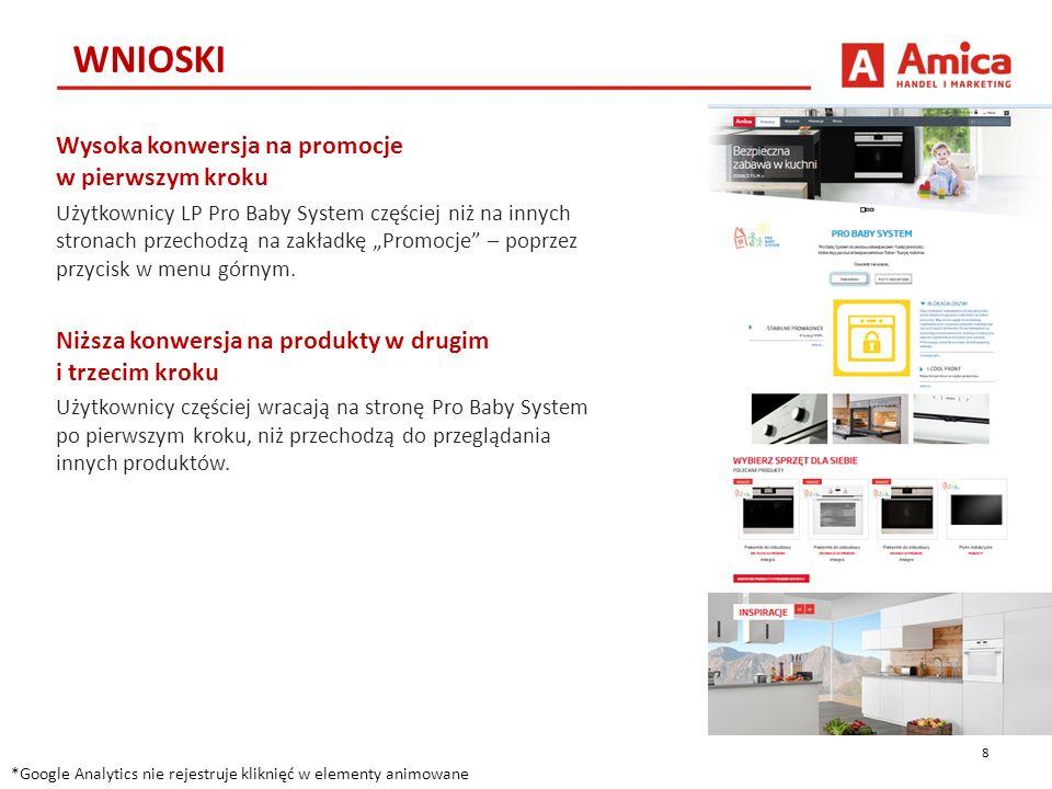 11.Nowe strony produktowe Publikowanie nowych stron odpowiadających nowym kampaniom reklamowym.