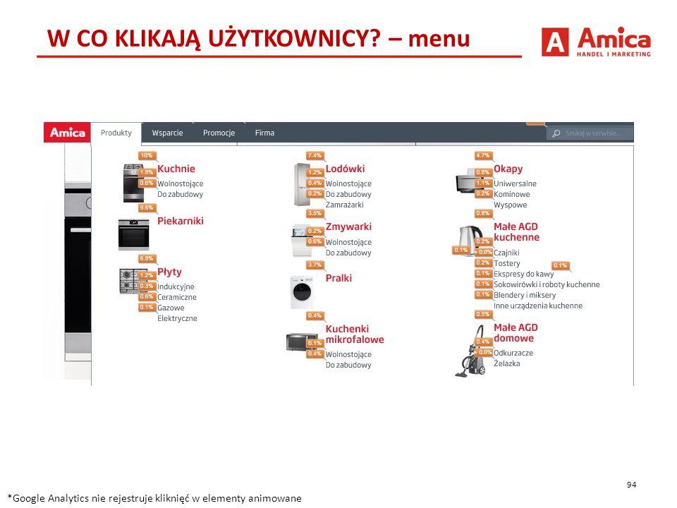 94 W CO KLIKAJĄ UŻYTKOWNICY? – menu *Google Analytics nie rejestruje kliknięć w elementy animowane