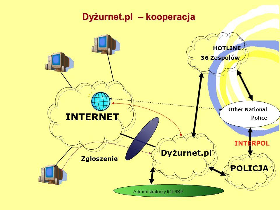 HOTLINE 36 Zespołów Dyżurnet.pl Other National Police POLICJA INTERPOL INTERNET Zgłoszenie Administratorzy ICP/ISP Dyżurnet.pl – kooperacja