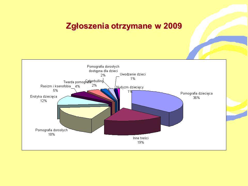 Zgłoszenia otrzymane w 2009