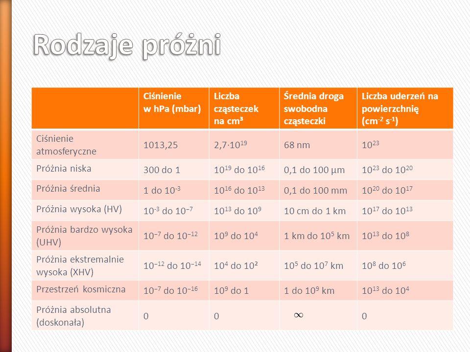 Ciśnienie w hPa (mbar) Liczba cząsteczek na cm³ Średnia droga swobodna cząsteczki Liczba uderzeń na powierzchnię (cm -2 s -1 ) Ciśnienie atmosferyczne 1013,252,7·10 19 68 nm10 23 Próżnia niska 300 do 110 19 do 10 16 0,1 do 100 μm10 23 do 10 20 Próżnia średnia 1 do 10 -3 10 16 do 10 13 0,1 do 100 mm10 20 do 10 17 Próżnia wysoka (HV) 10 -3 do 10 −7 10 13 do 10 9 10 cm do 1 km10 17 do 10 13 Próżnia bardzo wysoka (UHV) 10 −7 do 10 −12 10 9 do 10 4 1 km do 10 5 km10 13 do 10 8 Próżnia ekstremalnie wysoka (XHV) 10 −12 do 10 −14 10 4 do 10²10 5 do 10 7 km10 8 do 10 6 Przestrzeń kosmiczna 10 −7 do 10 −16 10 9 do 11 do 10 9 km10 13 do 10 4 Próżnia absolutna (doskonała) 000