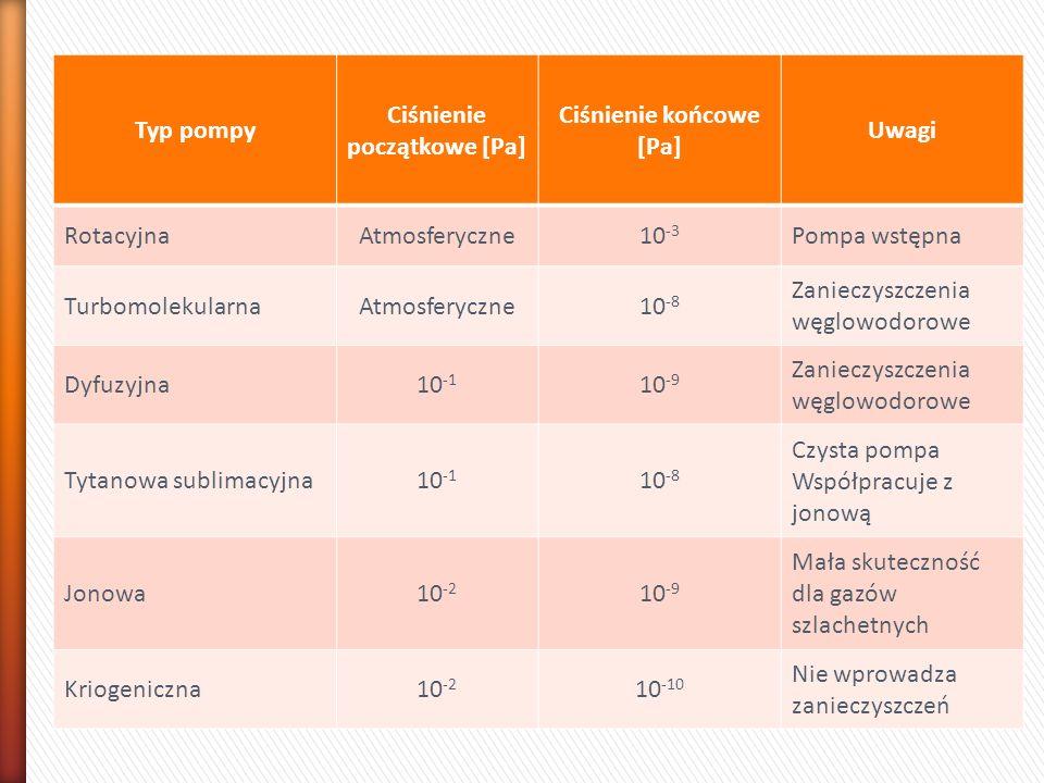 Typ pompy Ciśnienie początkowe [Pa] Ciśnienie końcowe [Pa] Uwagi RotacyjnaAtmosferyczne10 -3 Pompa wstępna TurbomolekularnaAtmosferyczne10 -8 Zanieczy