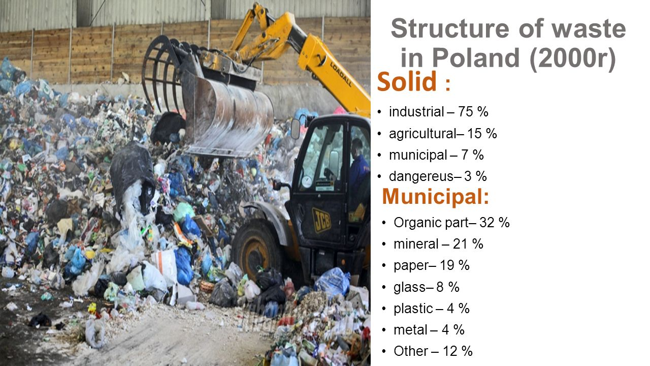 Structure of waste in Poland (2000r) Solid : industrial – 75 % agricultural– 15 % municipal – 7 % dangereus– 3 % Municipal: Organic part– 32 % mineral – 21 % paper– 19 % glass– 8 % plastic – 4 % metal – 4 % Other – 12 %