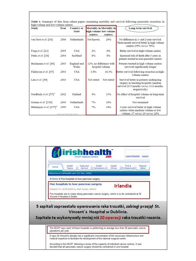 Irlandia 5 szpitali zaprzestało operowania raka trzustki, zabiegi przejął St. Vincent´s Hospital w Dublinie. Szpitale te wykonywały mniej niż 20 opera