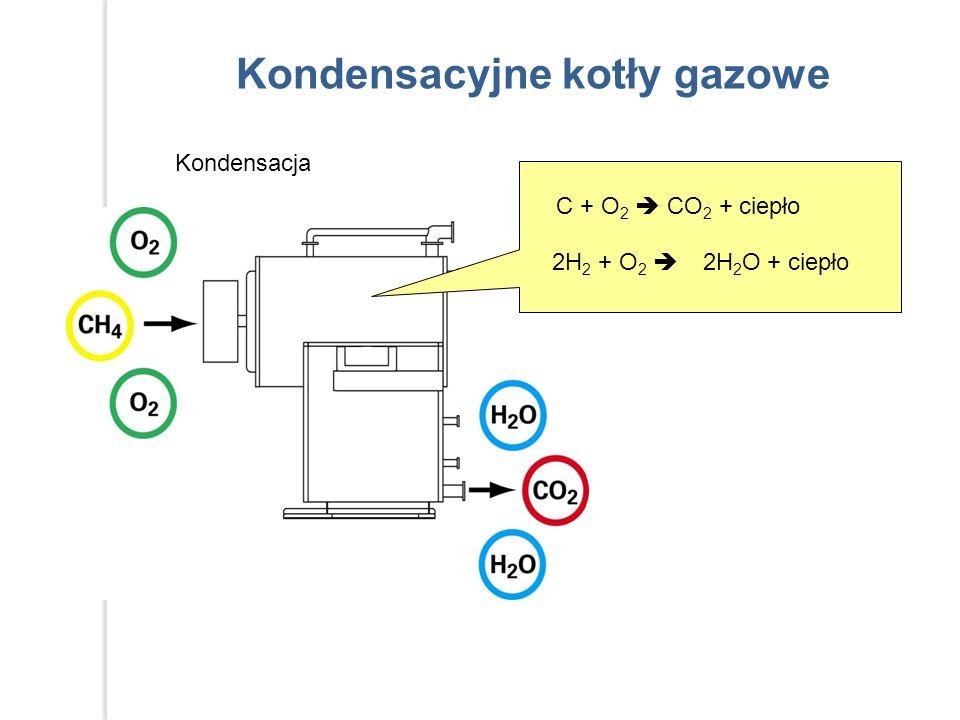 Kondensacja C + O 2  CO 2 + ciepło 2H 2 + O 2  2H 2 O + ciepło Kondensacyjne kotły gazowe