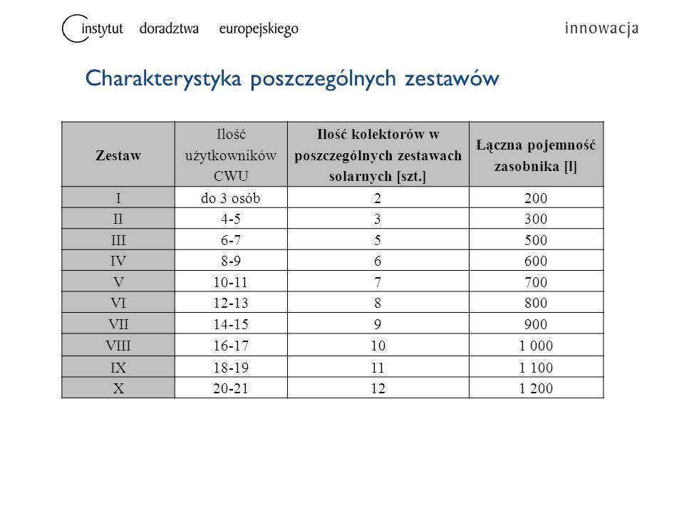 Charakterystyka poszczególnych zestawów Zestaw Ilość użytkowników CWU Ilość kolektorów w poszczególnych zestawach solarnych [szt.] Łączna pojemność zasobnika [l] Ido 3 osób2200 II4-53300 III6-75500 IV8-96600 V10-117700 VI12-138800 VII14-159900 VIII16-17101 000 IX18-19111 100 X20-21121 200