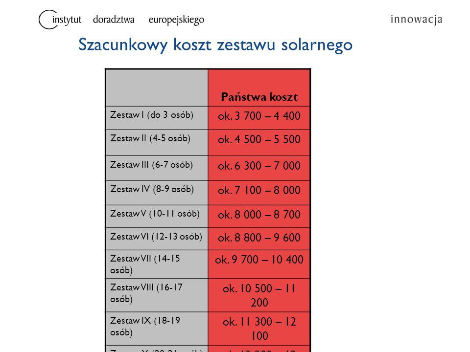 Szacunkowy koszt zestawu solarnego Państwa koszt Zestaw I (do 3 osób) ok. 3 700 – 4 400 Zestaw II (4-5 osób) ok. 4 500 – 5 500 Zestaw III (6-7 osób) o