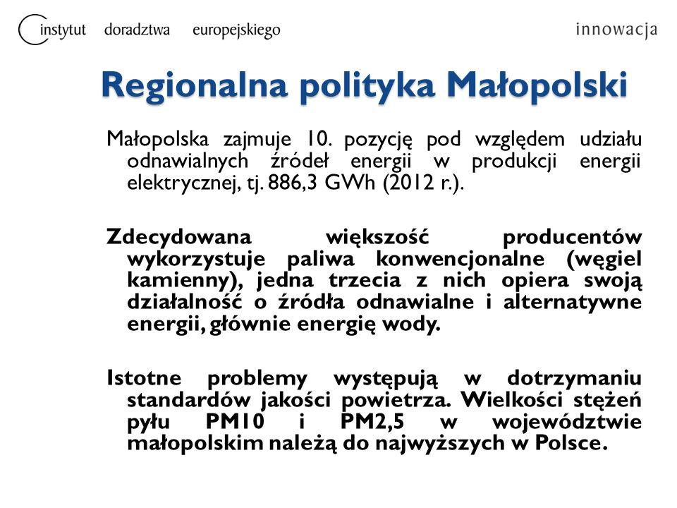 Regionalna polityka Małopolski Małopolska zajmuje 10. pozycję pod względem udziału odnawialnych źródeł energii w produkcji energii elektrycznej, tj. 8