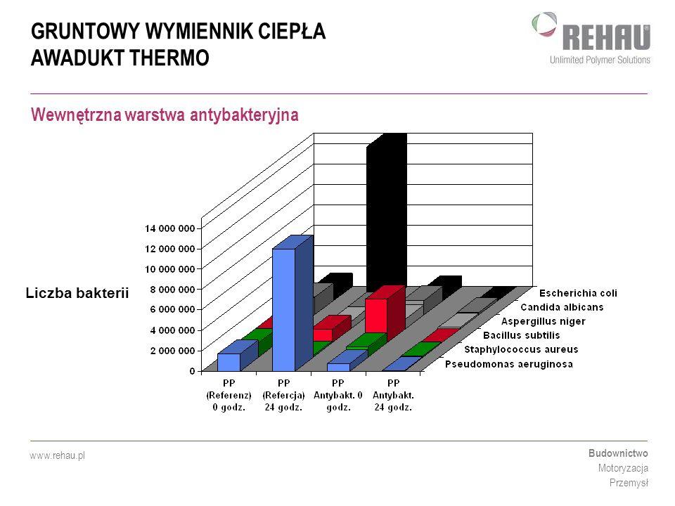 GRUNTOWY WYMIENNIK CIEPŁA AWADUKT THERMO Budownictwo Motoryzacja Przemysł www.rehau.pl Liczba bakterii Wewnętrzna warstwa antybakteryjna