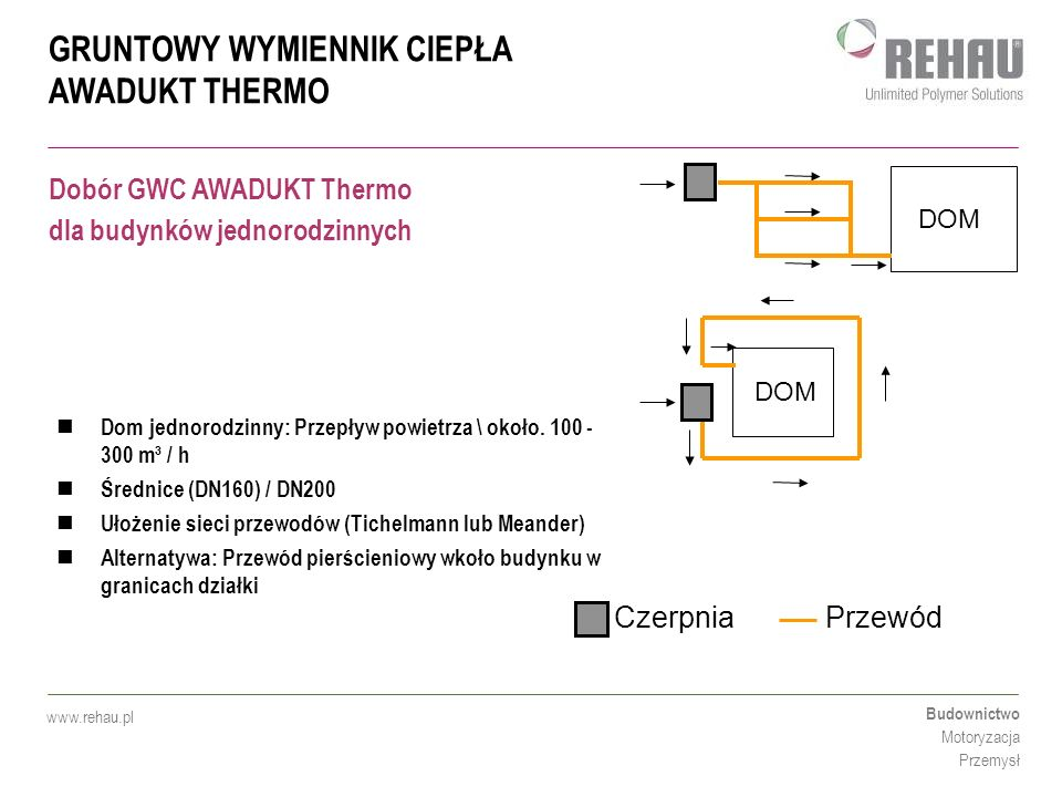 GRUNTOWY WYMIENNIK CIEPŁA AWADUKT THERMO Budownictwo Motoryzacja Przemysł www.rehau.pl Głębokość układania od 1,5 m do 2 m Spadek od 2 % w kierunku syfonu lub studzienki kondensacyjnej Około 40 m przewodu dla średniej wielkości domu Możliwy przepływ powietrza do < 2 m/s (3m/s) Minimalna odległość przewodów od budowli min.