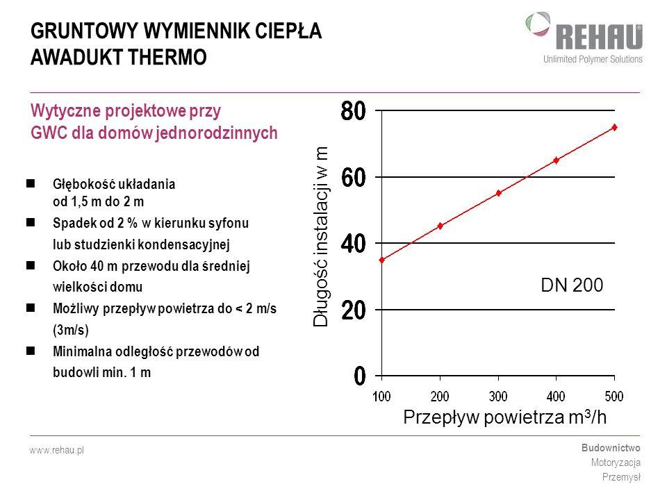 GRUNTOWY WYMIENNIK CIEPŁA AWADUKT THERMO Budownictwo Motoryzacja Przemysł www.rehau.pl Symulacje wymiany powietrza w gruntowym wymienniku ciepła Z punktu widzenia termodynamiki (współczynnik przenikania ciepła) przepływy turbulentne powstają przy 2,5 m/s) Należy zwrócić uwagę na straty Czas przebywania powietrza w wymienniku Przepływ powietrza w wymienniku w granicach 150-500 m³/h Kriterium doboru średnic np.: Głębokość zamarzania
