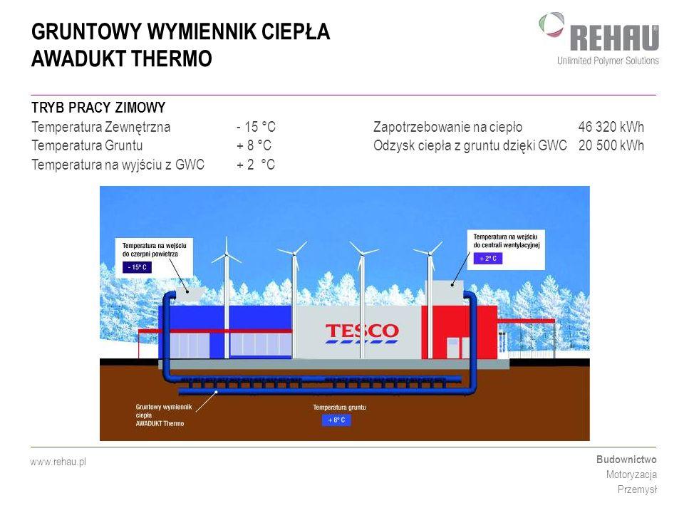 GRUNTOWY WYMIENNIK CIEPŁA AWADUKT THERMO Budownictwo Motoryzacja Przemysł www.rehau.pl TRYB PRACY ZIMOWY Temperatura Zewnętrzna - 15 °CZapotrzebowanie