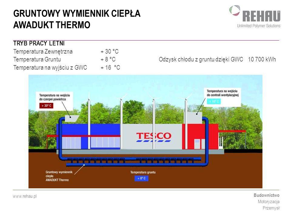 GRUNTOWY WYMIENNIK CIEPŁA AWADUKT THERMO Budownictwo Motoryzacja Przemysł www.rehau.pl TRYB PRACY LETNI Temperatura Zewnętrzna + 30 °C Temperatura Gru