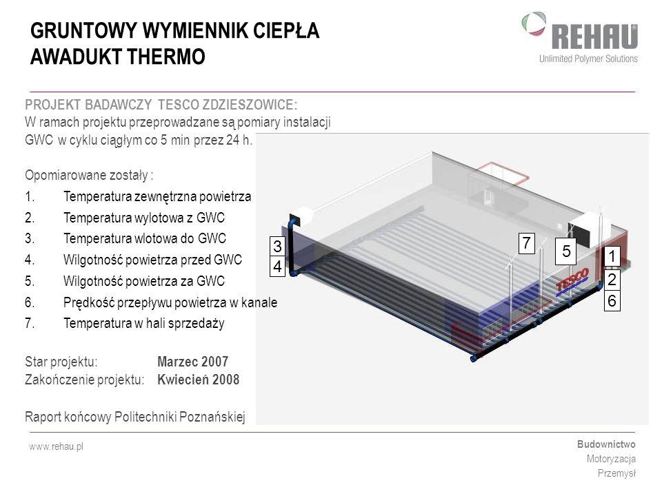 GRUNTOWY WYMIENNIK CIEPŁA AWADUKT THERMO Budownictwo Motoryzacja Przemysł www.rehau.pl 3 1 7 2 4 6 5 PROJEKT BADAWCZY TESCO ZDZIESZOWICE: W ramach pro