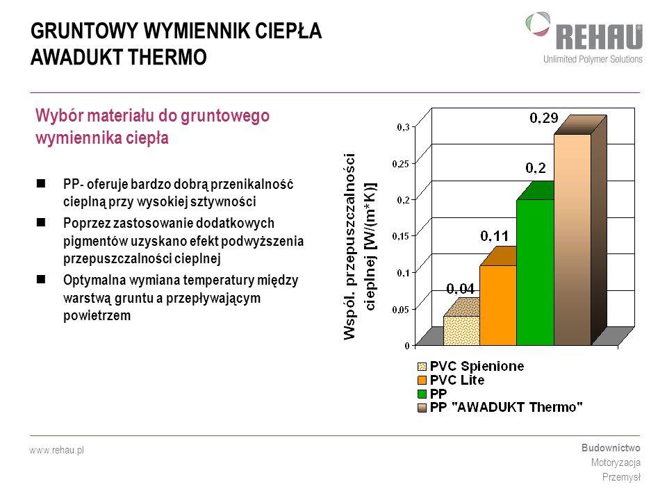GRUNTOWY WYMIENNIK CIEPŁA AWADUKT THERMO Budownictwo Motoryzacja Przemysł www.rehau.pl PP- oferuje bardzo dobrą przenikalność cieplną przy wysokiej sz