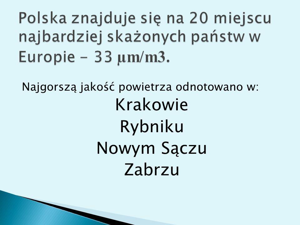 Najgorszą jakość powietrza odnotowano w: Krakowie Rybniku Nowym Sączu Zabrzu