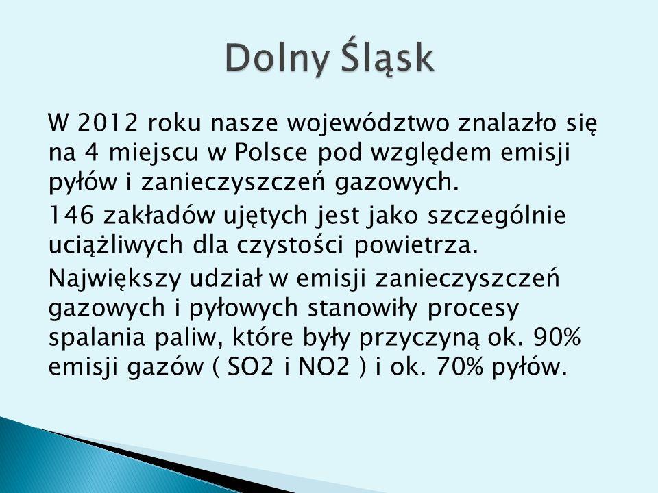 W 2012 roku nasze województwo znalazło się na 4 miejscu w Polsce pod względem emisji pyłów i zanieczyszczeń gazowych. 146 zakładów ujętych jest jako s