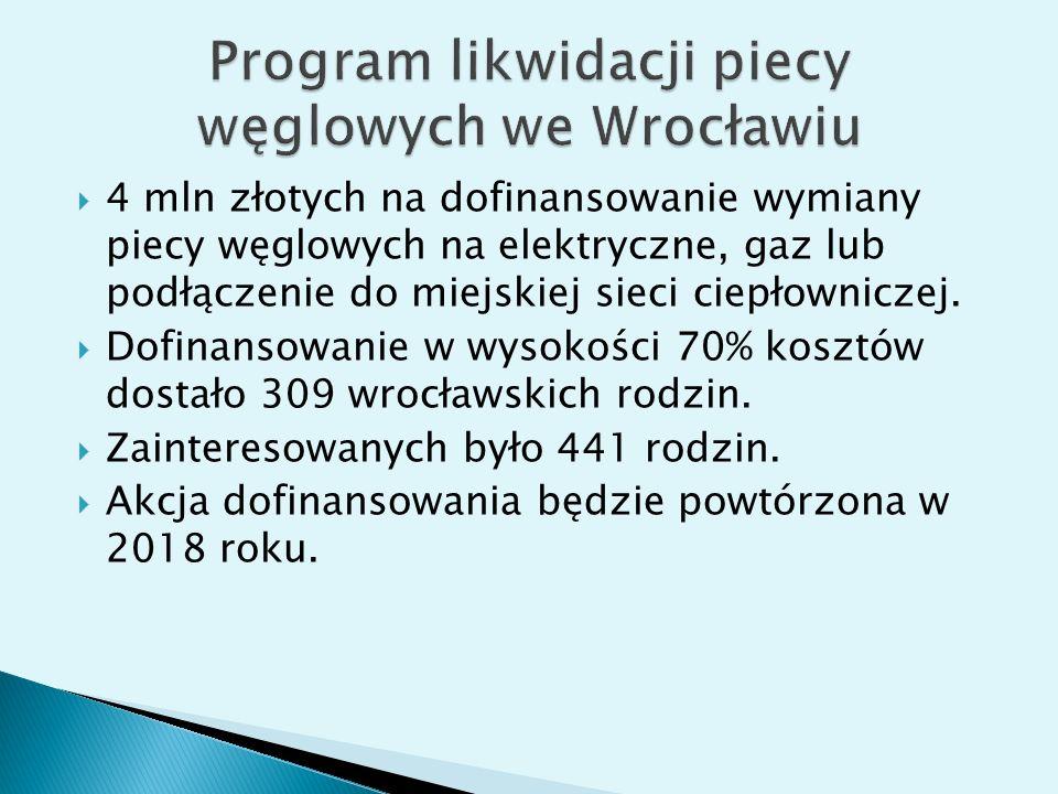  4 mln złotych na dofinansowanie wymiany piecy węglowych na elektryczne, gaz lub podłączenie do miejskiej sieci ciepłowniczej.  Dofinansowanie w wys