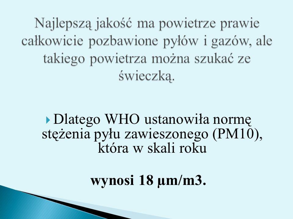  Dlatego WHO ustanowiła normę stężenia pyłu zawieszonego (PM10), która w skali roku wynosi 18 µm/m3.