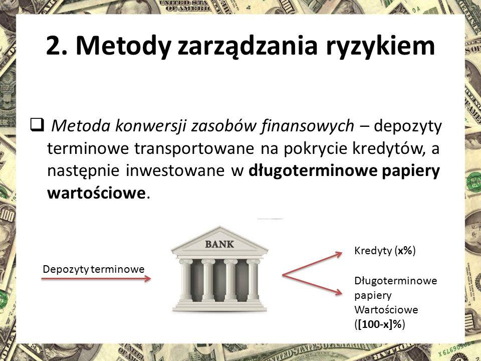 2. Metody zarządzania ryzykiem  Metoda konwersji zasobów finansowych – depozyty terminowe transportowane na pokrycie kredytów, a następnie inwestowan