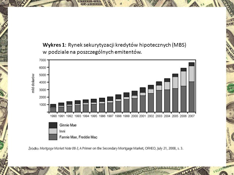 Wykres 1: Rynek sekurytyzacji kredytów hipotecznych (MBS) w podziale na poszczególnych emitentów.