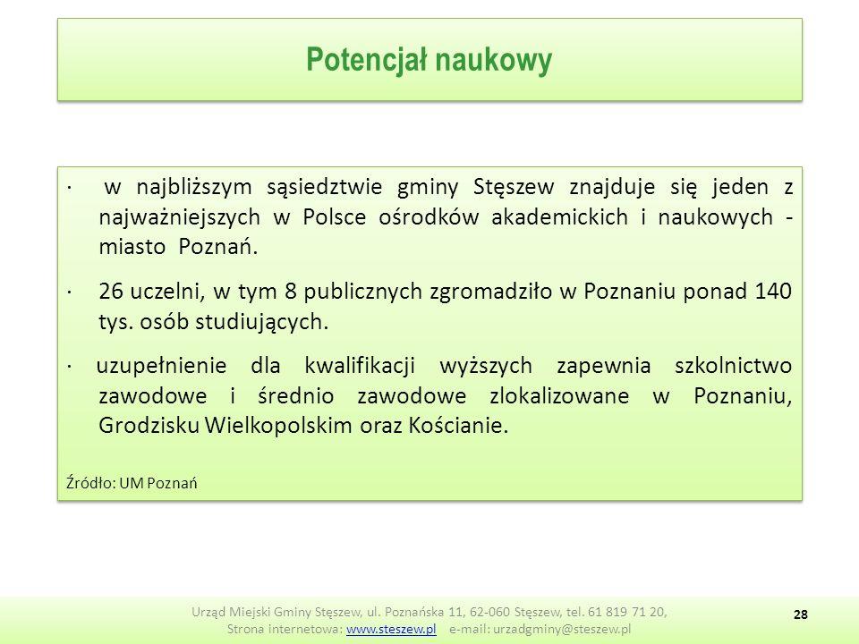 ∙ w najbliższym sąsiedztwie gminy Stęszew znajduje się jeden z najważniejszych w Polsce ośrodków akademickich i naukowych - miasto Poznań.