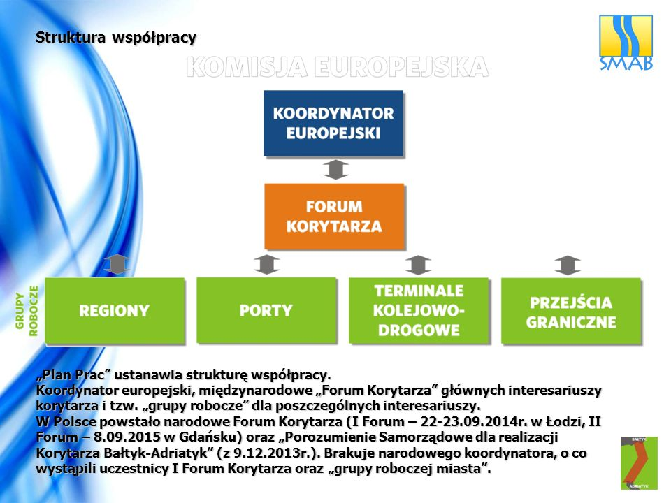 """Struktura współpracy """"Plan Prac"""" ustanawia strukturę współpracy. Koordynator europejski, międzynarodowe """"Forum Korytarza"""" głównych interesariuszy kory"""