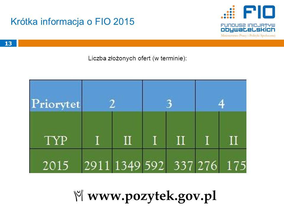 Krótka informacja o FIO 2015 13 Liczba złożonych ofert (w terminie):